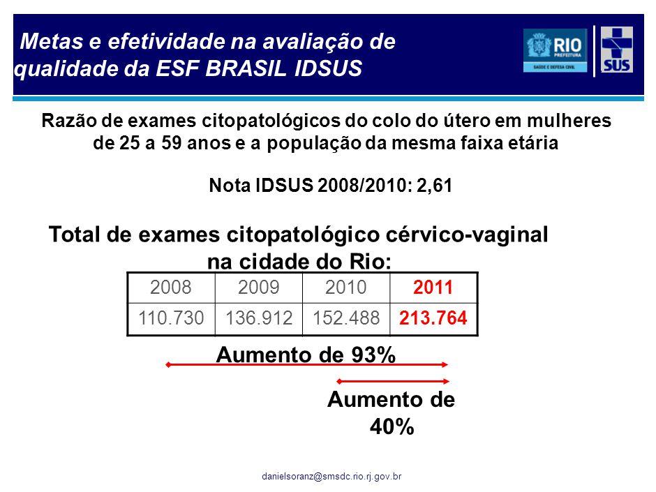 Metas e efetividade na avaliação de qualidade da ESF BRASIL IDSUS