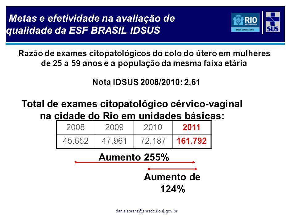 Nº de exames de mamografia: