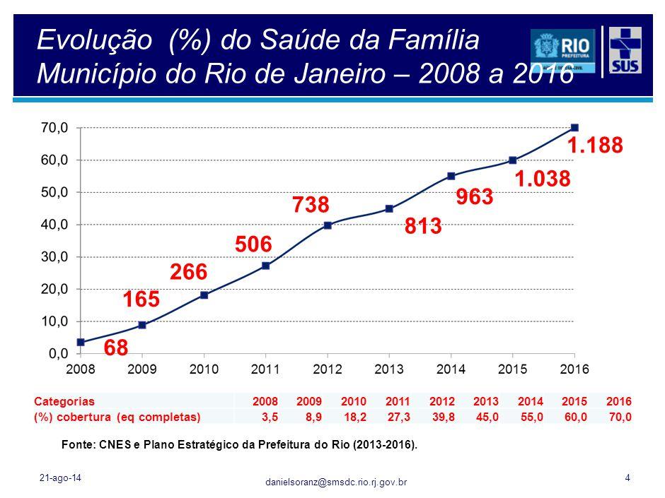 Evolução do número de ACS e AVS do Município do Rio de Janeiro - 2008 a 2016