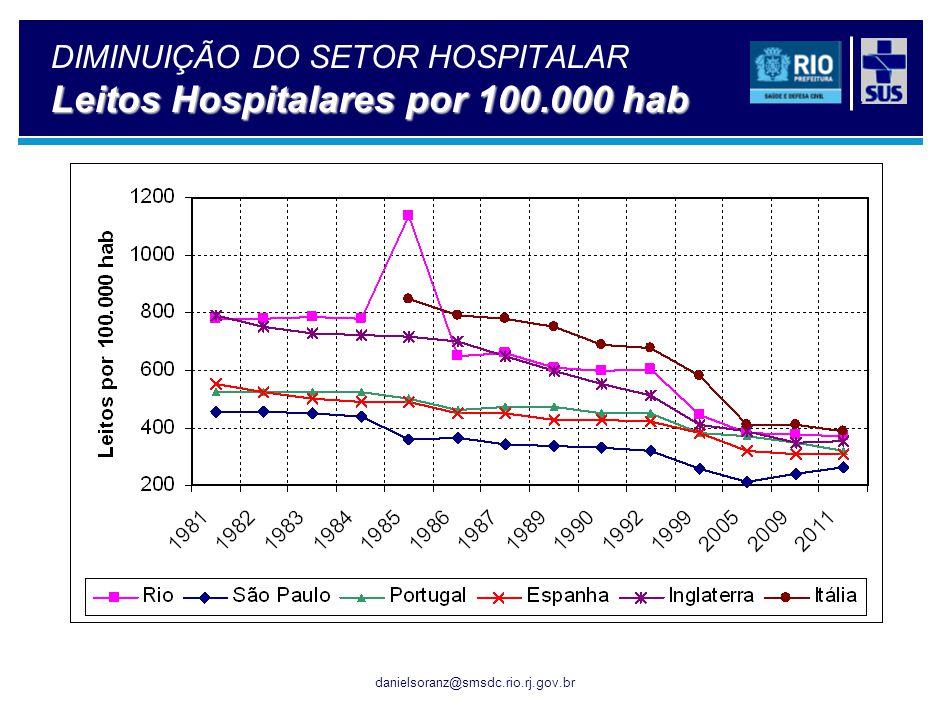 Distribuição das despesas da saúde em capitais selecionadas – Brasil - 2010