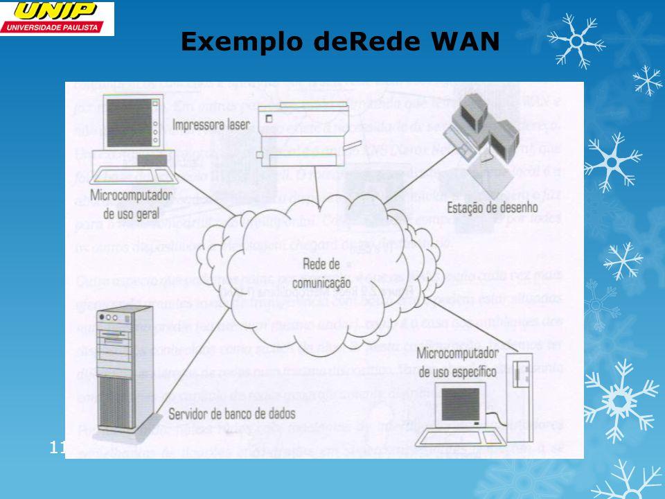 Exemplo deRede WAN