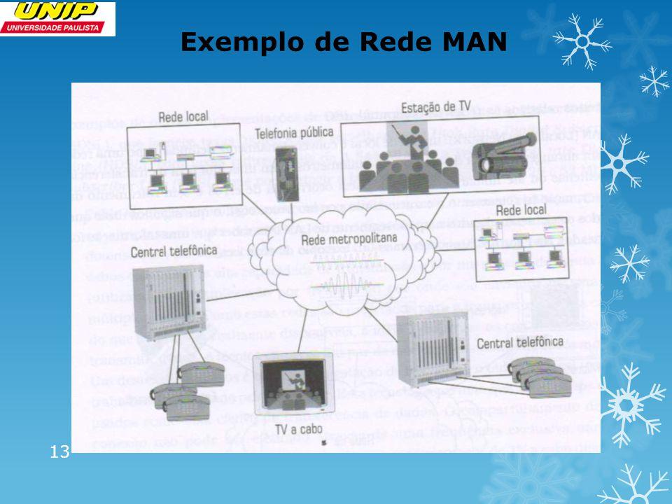 Exemplo de Rede MAN