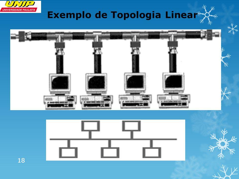 Exemplo de Topologia Linear