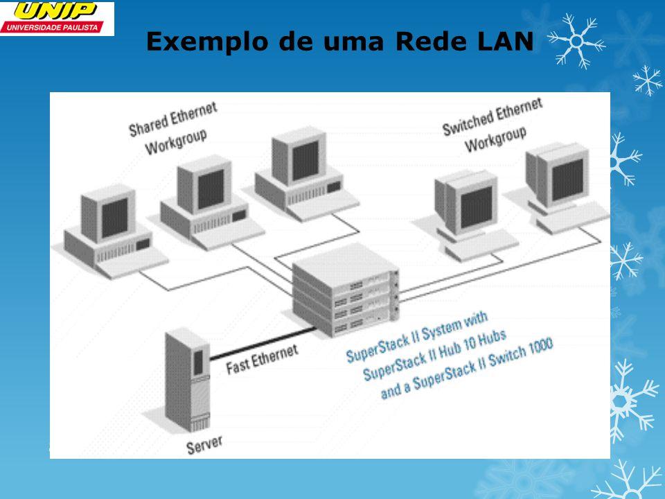 Exemplo de uma Rede LAN