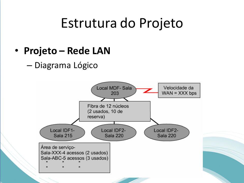 Estrutura do Projeto Projeto – Rede LAN Diagrama Lógico