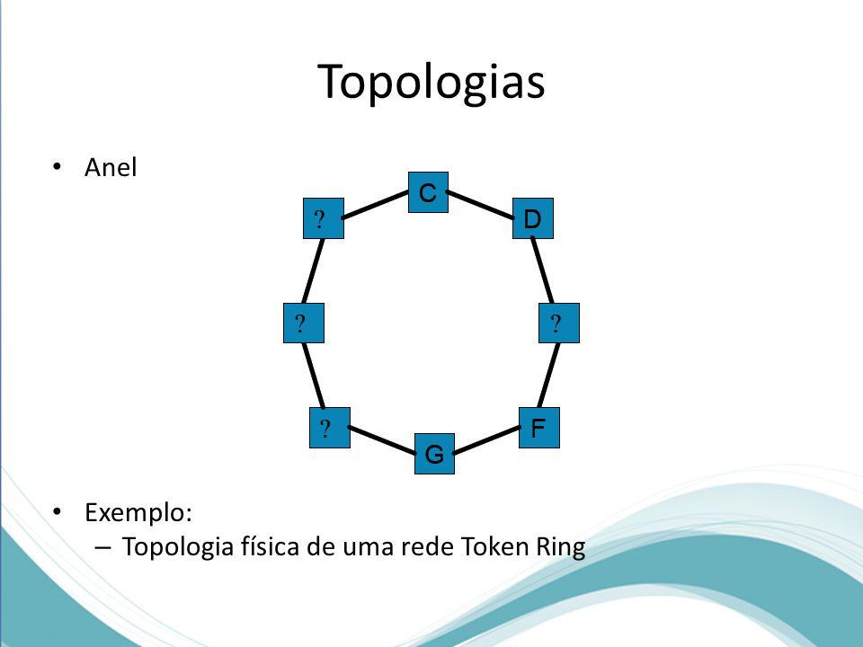Topologias Anel Exemplo: Topologia física de uma rede Token Ring