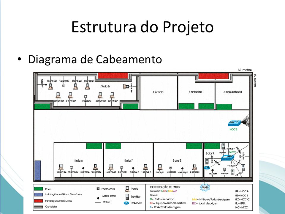 Estrutura do Projeto Diagrama de Cabeamento