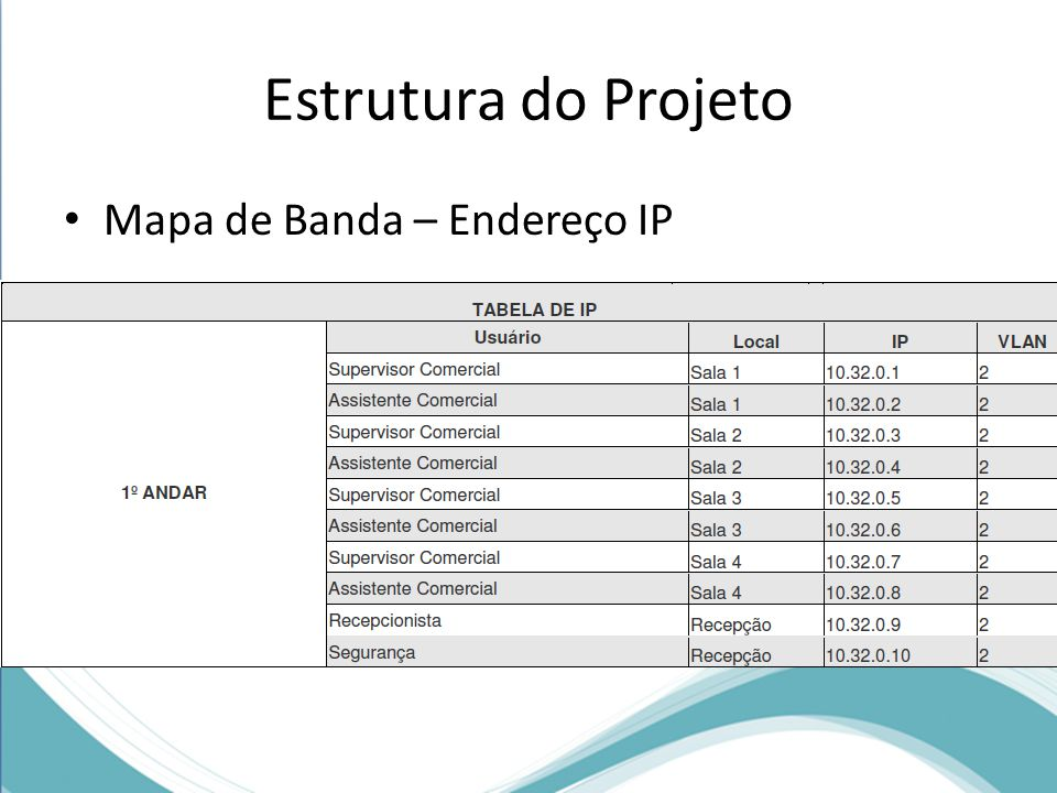 Estrutura do Projeto Mapa de Banda – Endereço IP