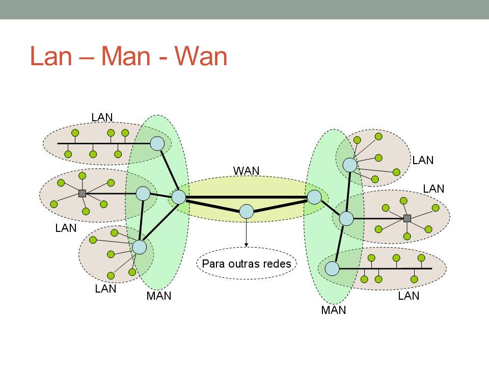 Lan – Man - Wan
