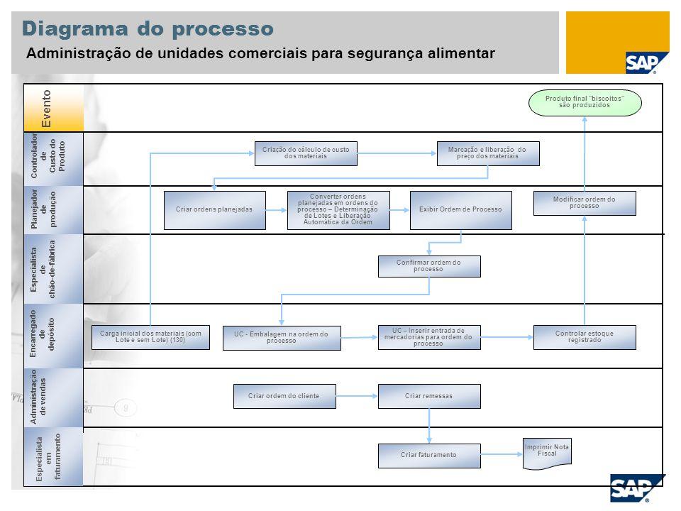 Diagrama do processo Administração de unidades comerciais para segurança alimentar. Evento. Produto final biscoitos são produzidos.