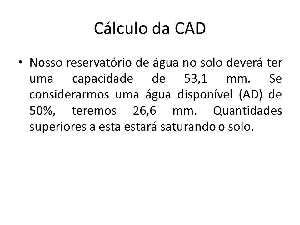 Cálculo da CAD