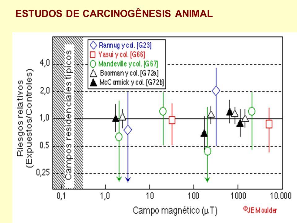 ESTUDOS DE CARCINOGÊNESIS ANIMAL