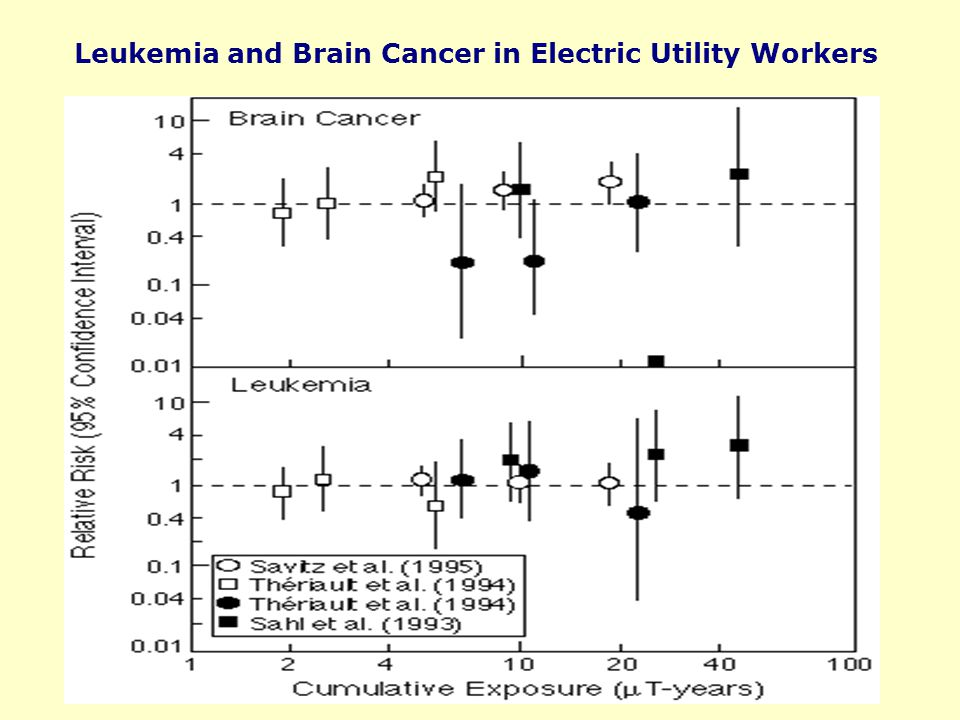 Leukemia and Brain Cancer in Electric Utility Workers