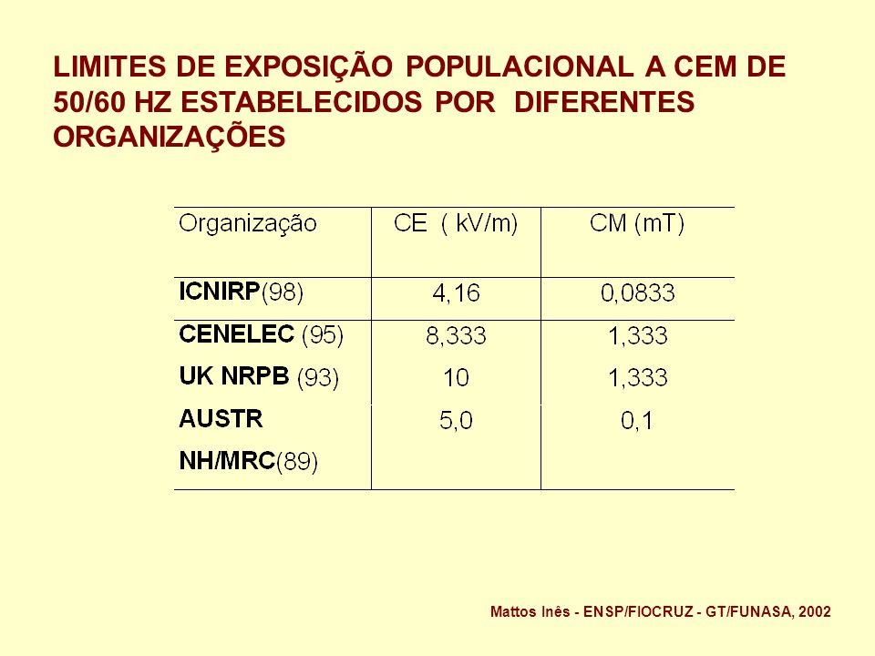 LIMITES DE EXPOSIÇÃO POPULACIONAL A CEM DE 50/60 HZ ESTABELECIDOS POR DIFERENTES ORGANIZAÇÕES