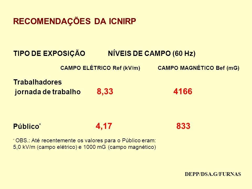 RECOMENDAÇÕES DA ICNIRP