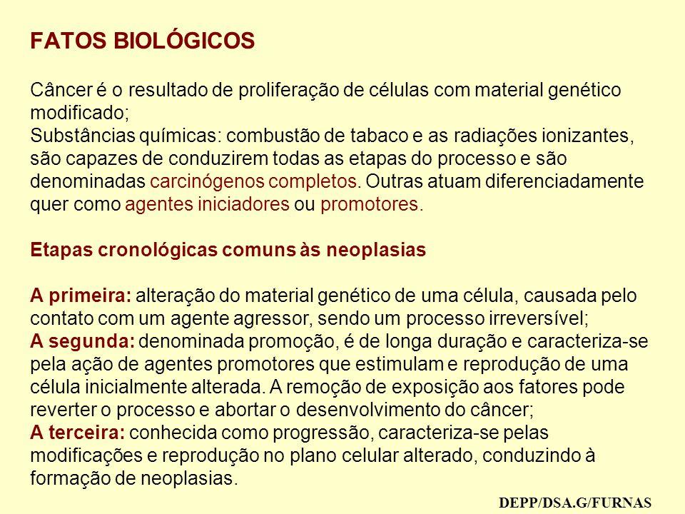 FATOS BIOLÓGICOS Câncer é o resultado de proliferação de células com material genético modificado;