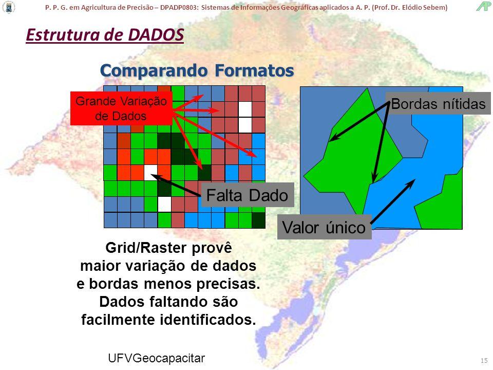 Estrutura de DADOS Comparando Formatos Falta Dado Valor único