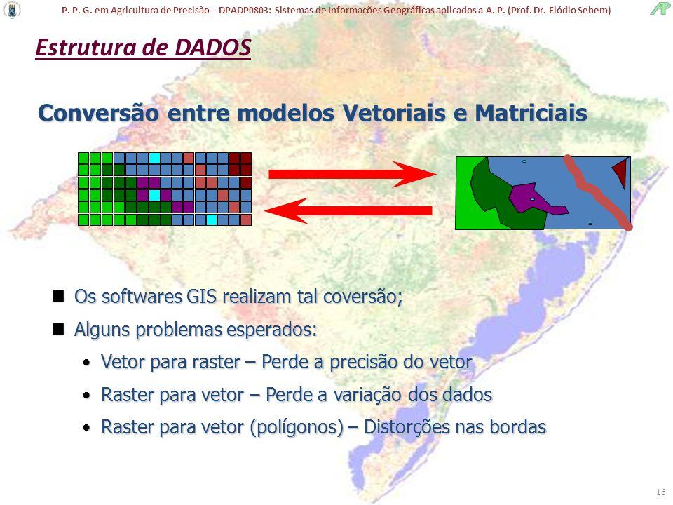 Estrutura de DADOS Conversão entre modelos Vetoriais e Matriciais