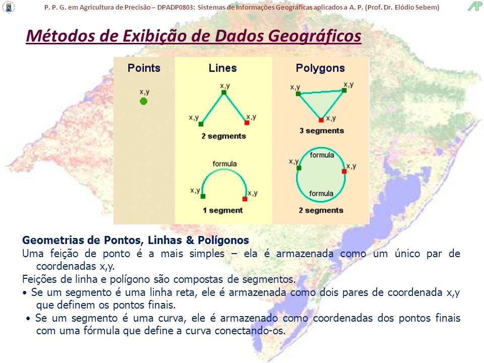 Métodos de Exibição de Dados Geográficos