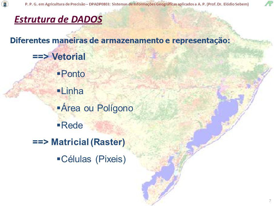 Estrutura de DADOS ==> Vetorial Ponto Linha Área ou Polígono Rede