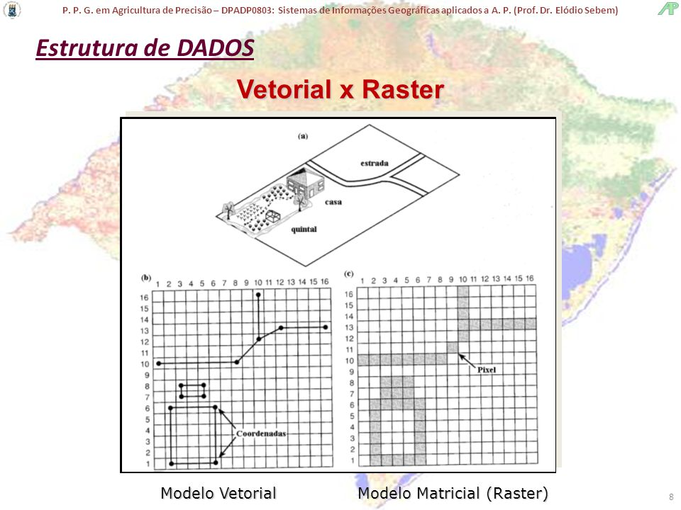 Estrutura de DADOS Vetorial x Raster Modelo Vetorial