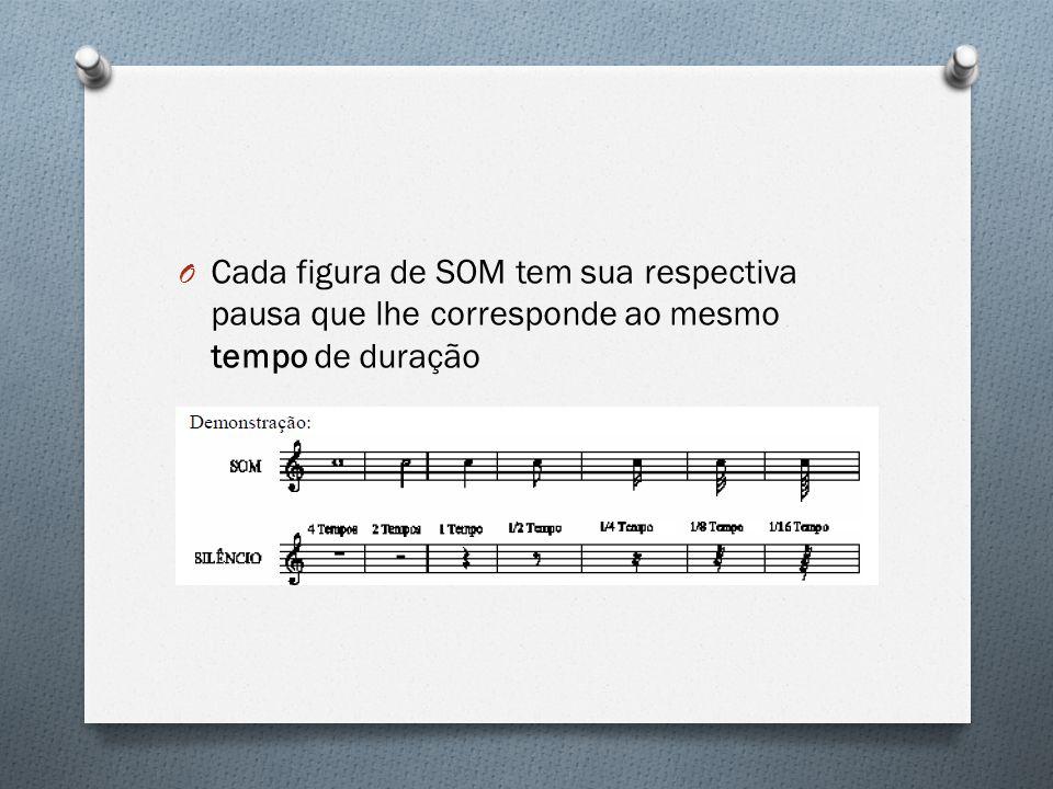 Cada figura de SOM tem sua respectiva pausa que lhe corresponde ao mesmo tempo de duração