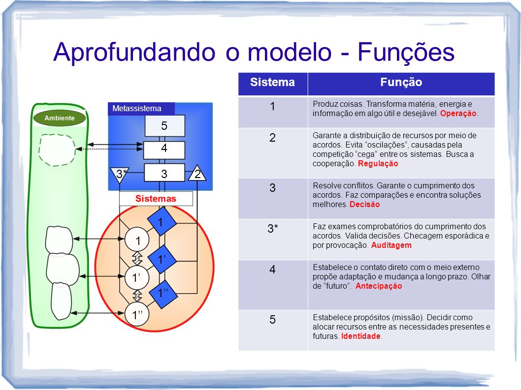 Aprofundando o modelo - Funções