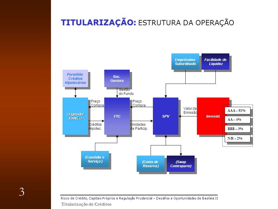 TITULARIZAÇÃO: ESTRUTURA DA OPERAÇÃO