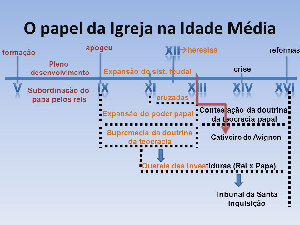 O papel da Igreja na Idade Média