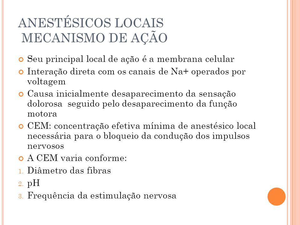 ANESTÉSICOS LOCAIS MECANISMO DE AÇÃO