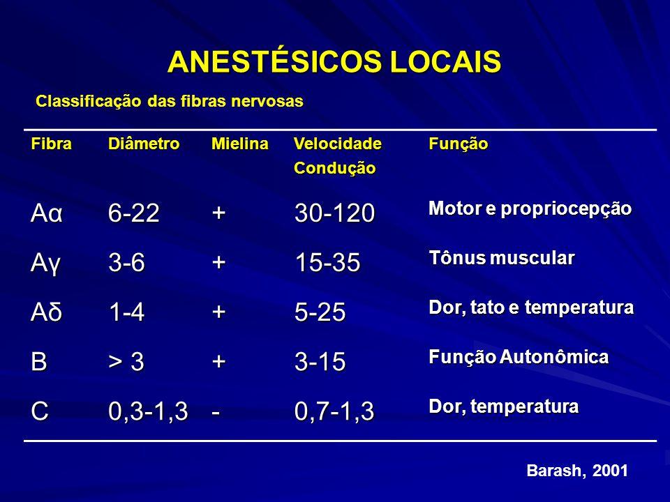 ANESTÉSICOS LOCAIS Aα 6-22 + 30-120 Aγ 3-6 15-35 Aδ 1-4 5-25 B > 3