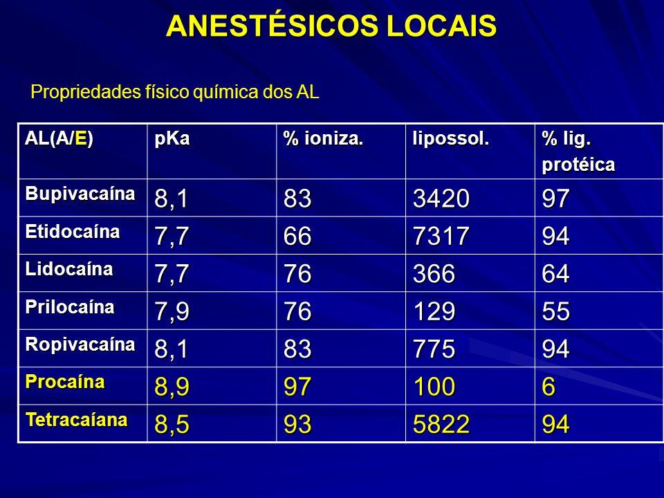 ANESTÉSICOS LOCAIS Propriedades físico química dos AL. AL(A/E) pKa. % ioniza. lipossol. % lig.