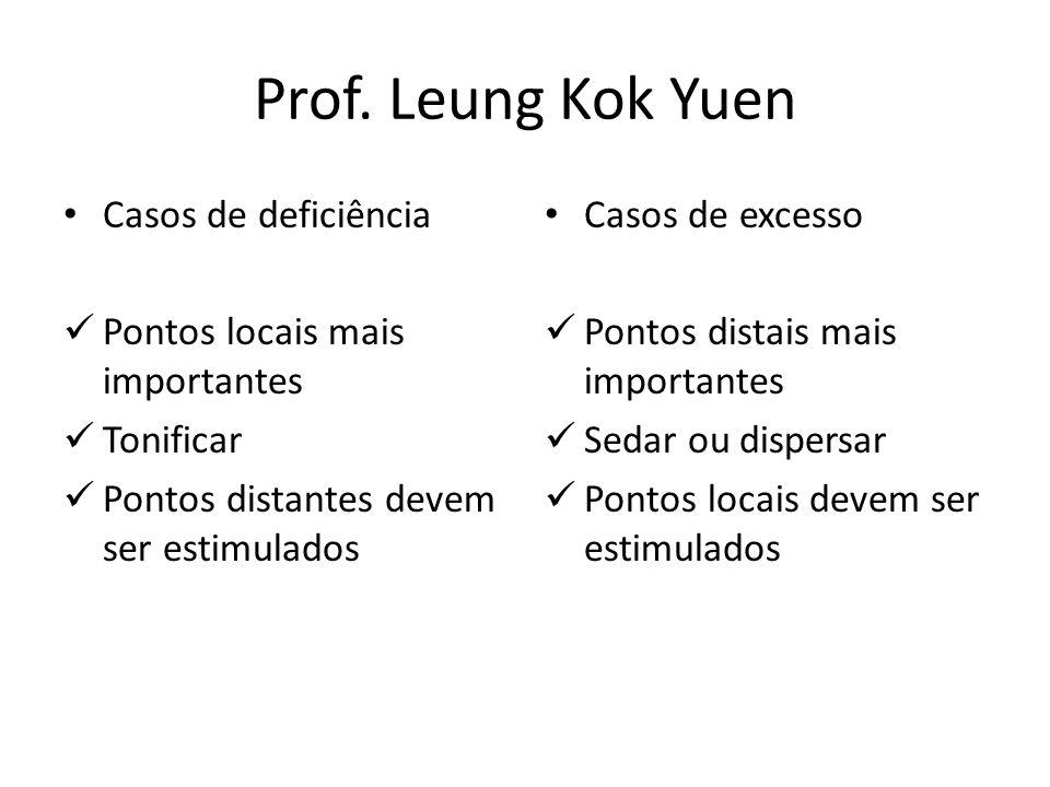 Prof. Leung Kok Yuen Casos de deficiência