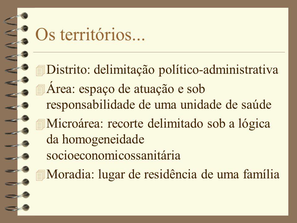 Os territórios... Distrito: delimitação político-administrativa
