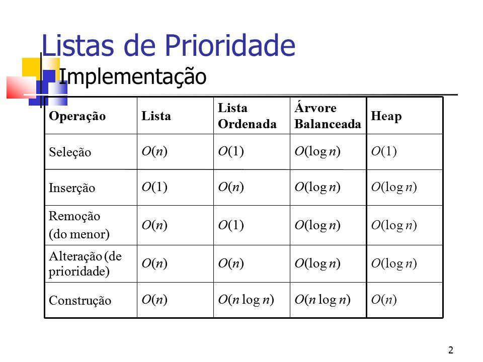 Listas de Prioridade Implementação O(n) O(log n) O(1) Heap