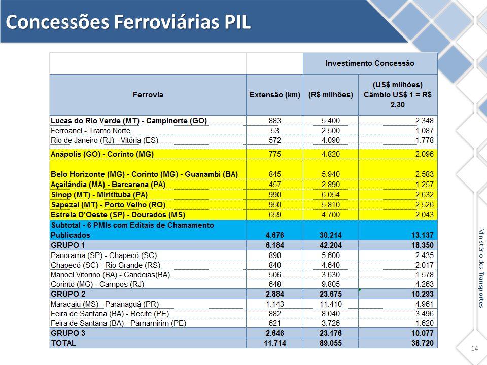 Concessões Ferroviárias PIL