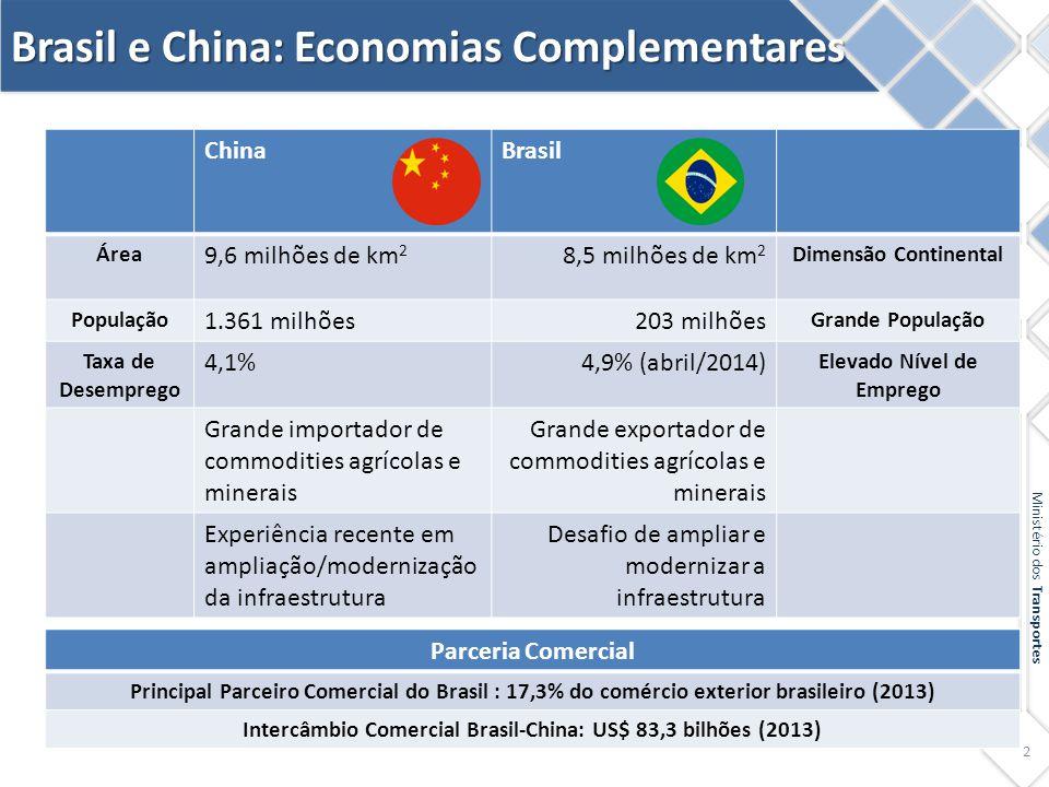 Brasil e China: Economias Complementares