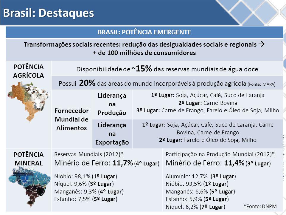 Brasil: Destaques Minério de Ferro: 11,7% (4º Lugar)