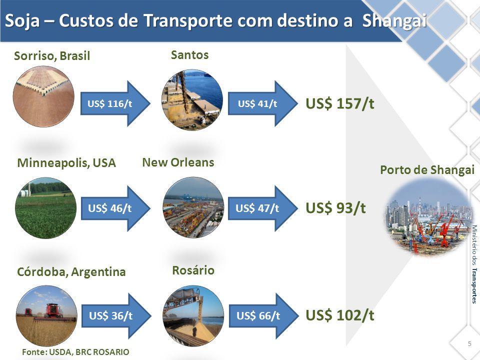 Soja – Custos de Transporte com destino a Shangai
