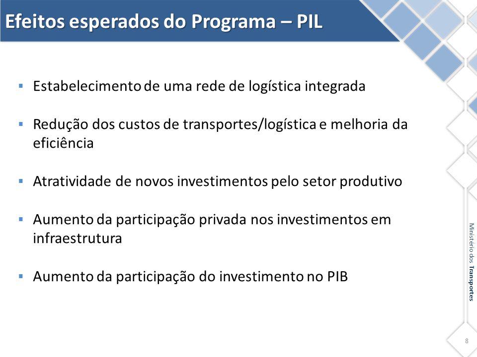 Efeitos esperados do Programa – PIL