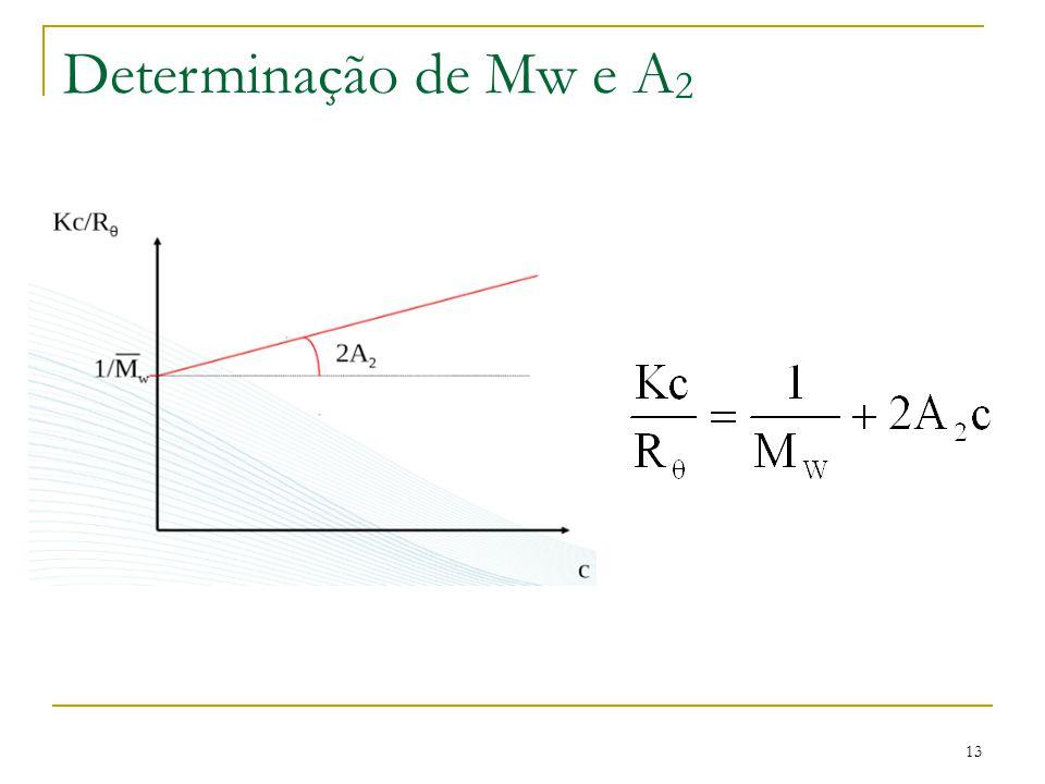 Determinação de Mw e A2