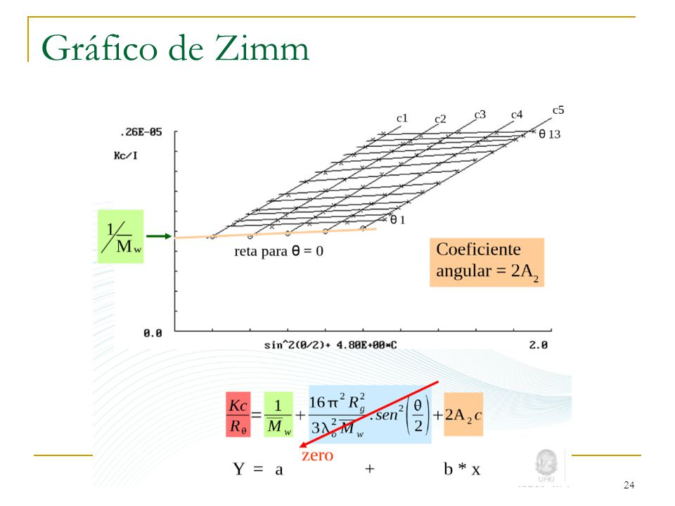 Gráfico de Zimm