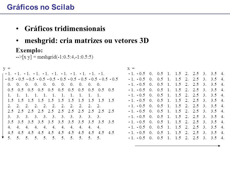Gráficos tridimensionais meshgrid: cria matrizes ou vetores 3D