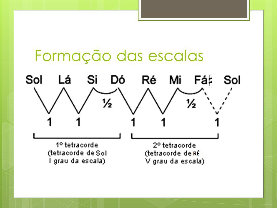 Formação das escalas