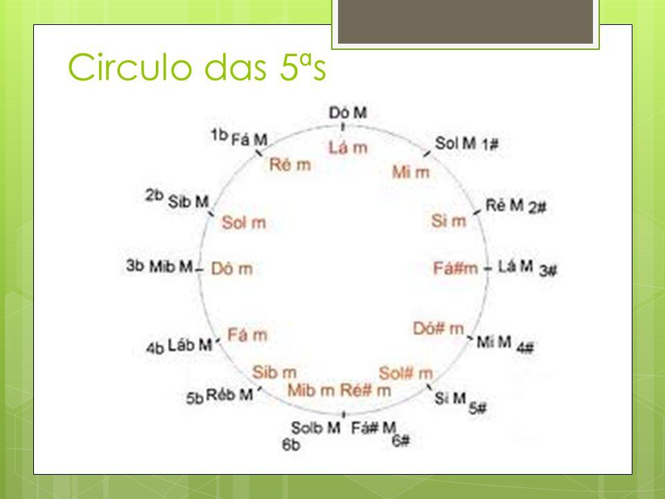 Circulo das 5ªs