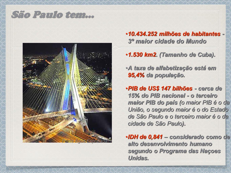 São Paulo tem... 10.434.252 milhões de habitantes - 3º maior cidade do Mundo. 1.530 km2. (Tamanho de Cuba).