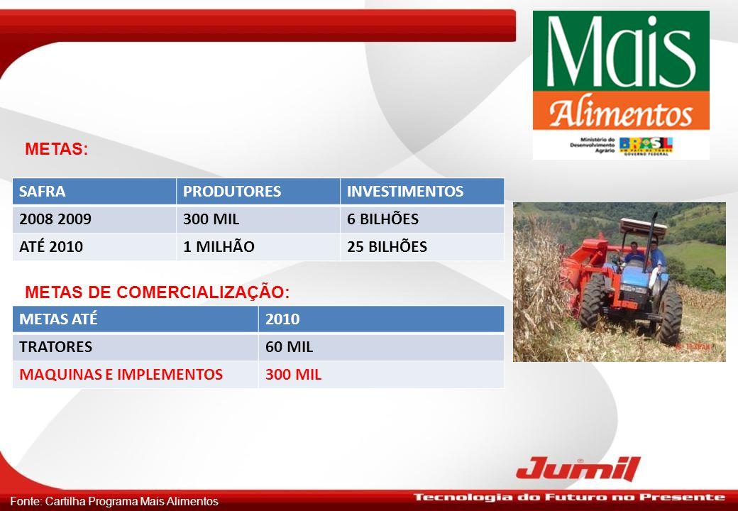 METAS DE COMERCIALIZAÇÃO: METAS ATÉ 2010 TRATORES 60 MIL