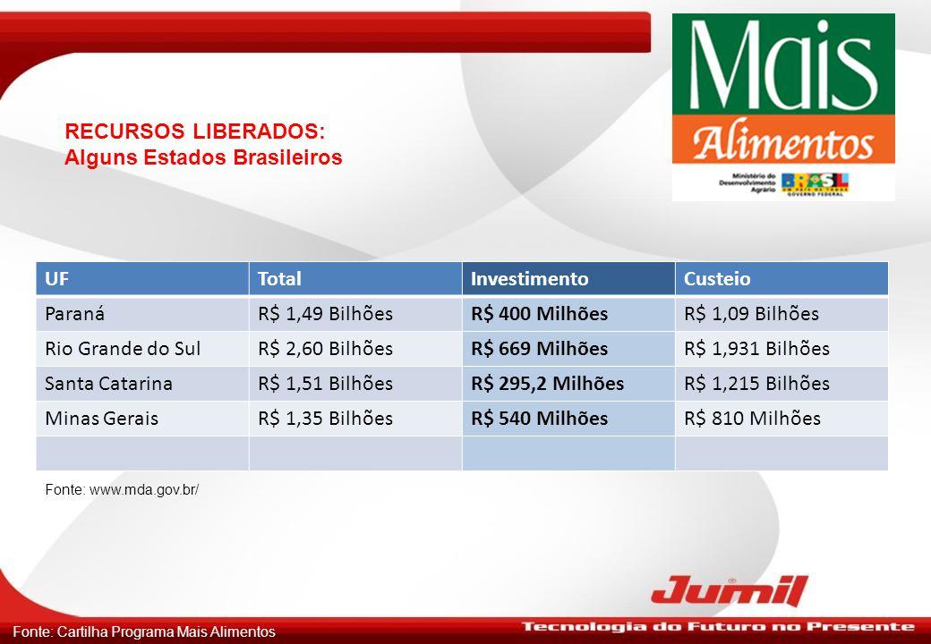Alguns Estados Brasileiros UF Total Investimento Custeio Paraná
