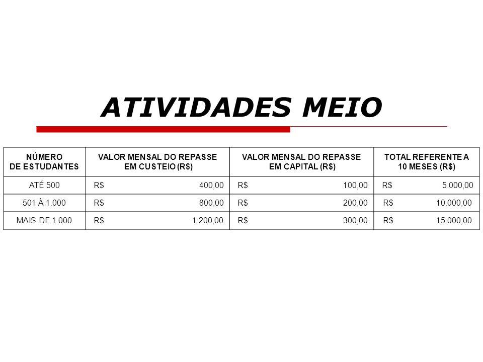 ATIVIDADES MEIO NÚMERO DE ESTUDANTES