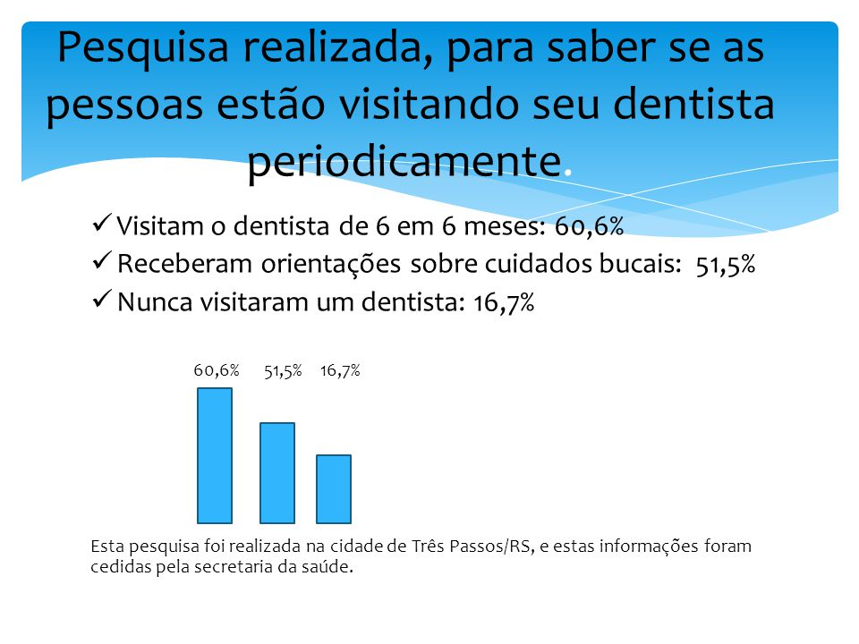 Pesquisa realizada, para saber se as pessoas estão visitando seu dentista periodicamente.